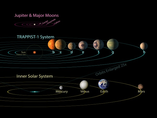 scheme of the gas giant planets of the trappist-1 system
